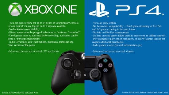 Xbox-One-Vs.-PS4-Comparison-Chart